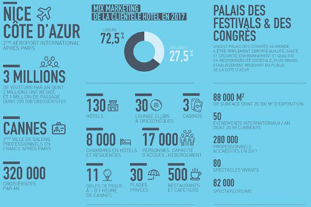 Chiffres investissement locatif à Cannes