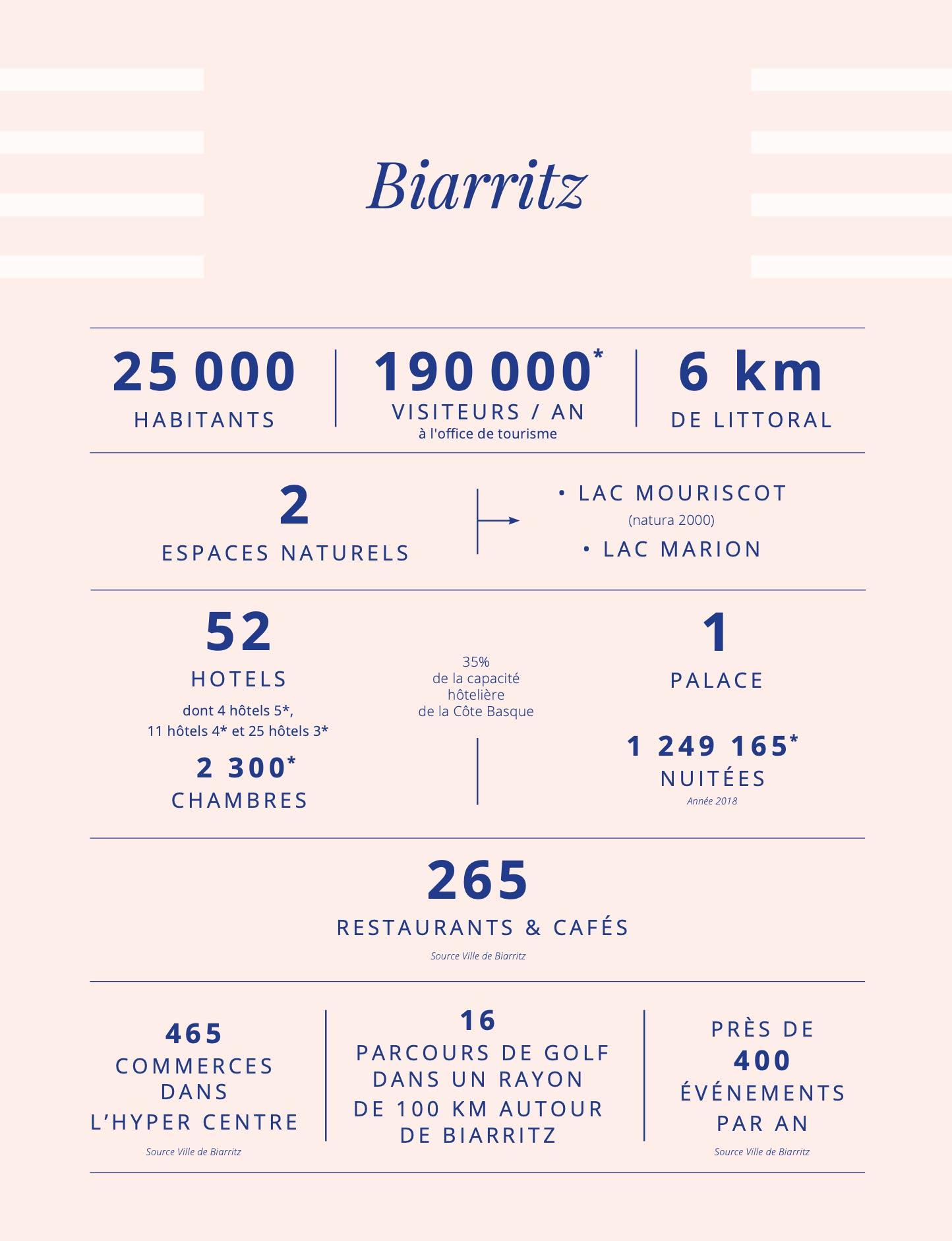 tourisme biarritz vue par notre conciergerie